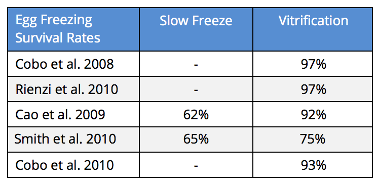 Egg Freezing Survival Rates4